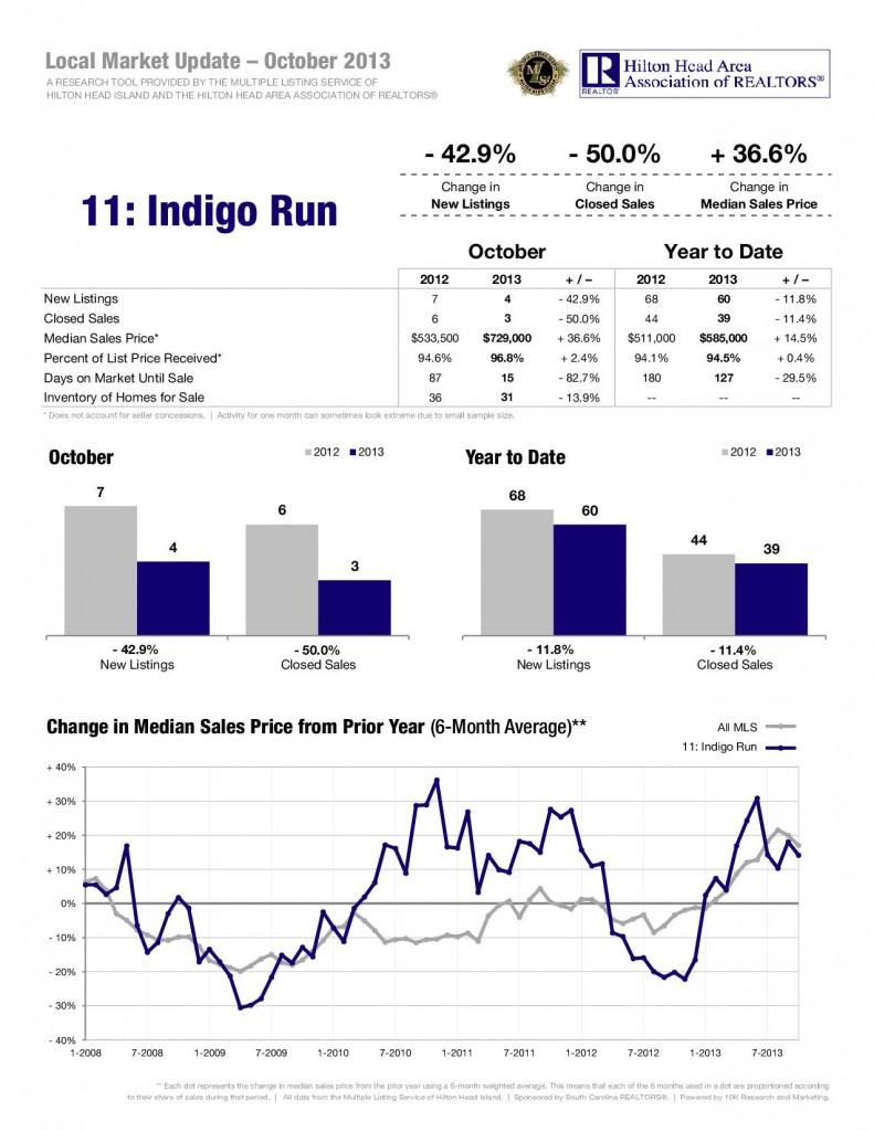 11-13-Indigo-Run-1