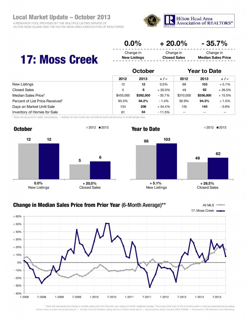 11-13-Moss-Creek-1