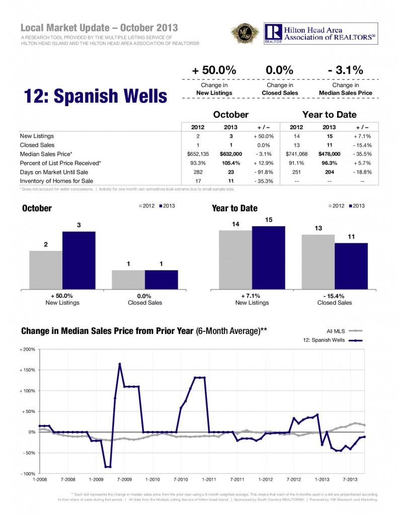 11-13-Spanish-Wells-1