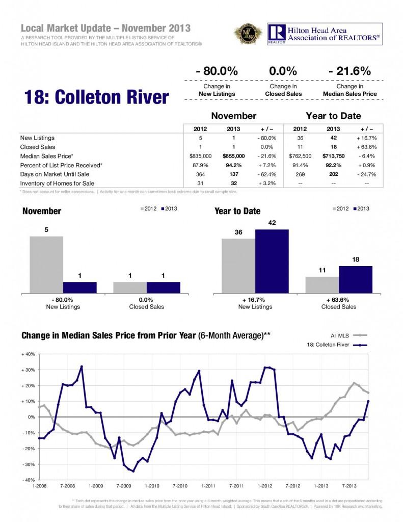 12-13-Colleton-River-1