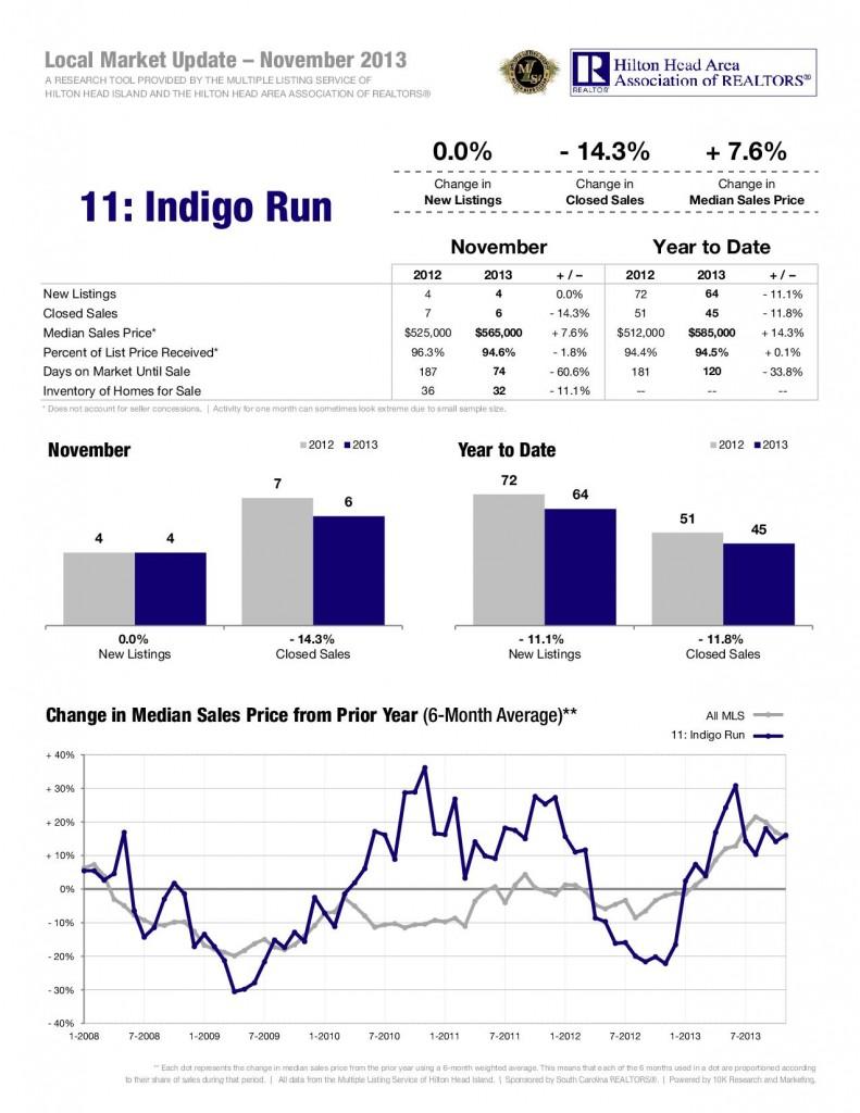 12-13-Indigo-Run-1
