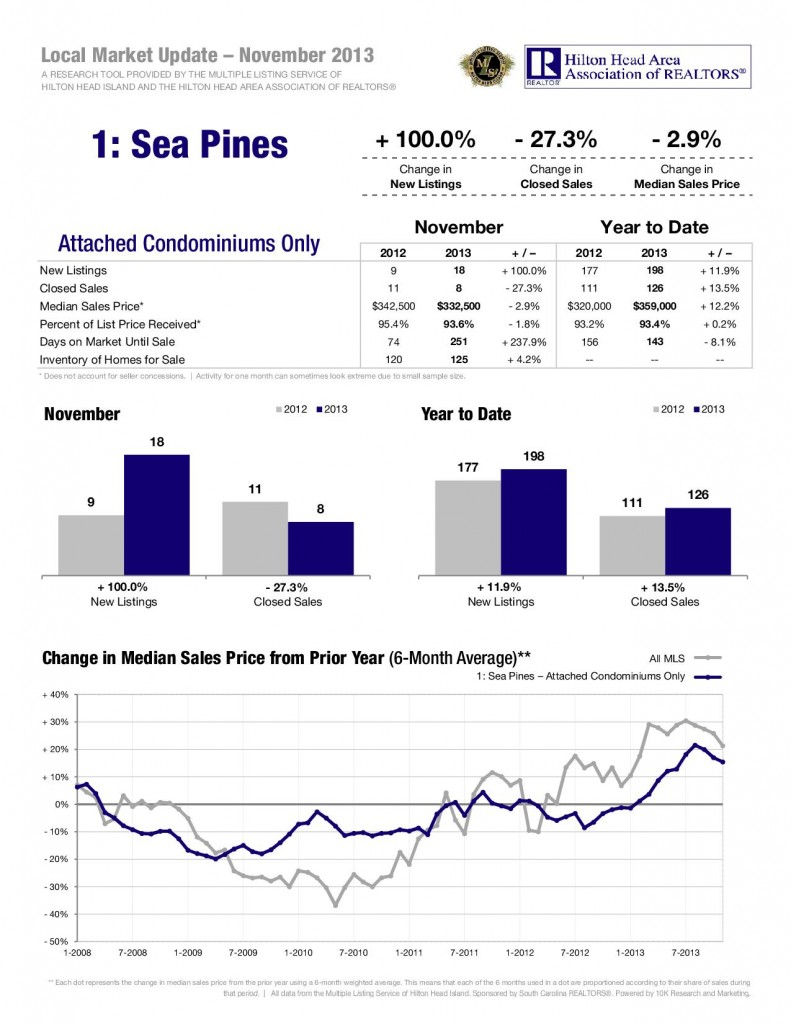 12-13-Sea-Pines-Attached-1