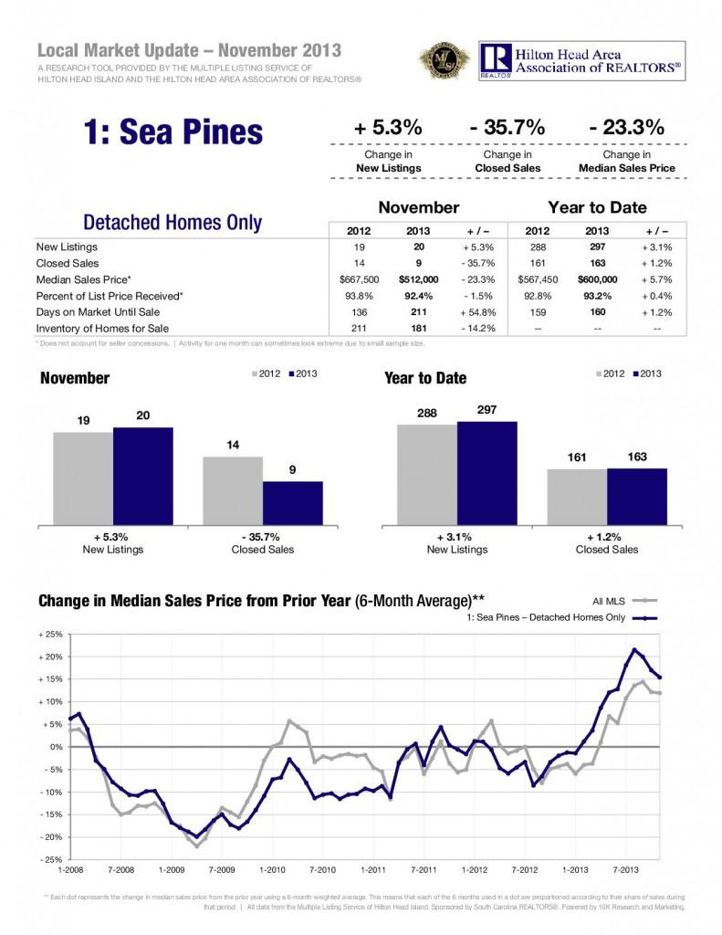 12-13-Sea-Pines-Detached-1