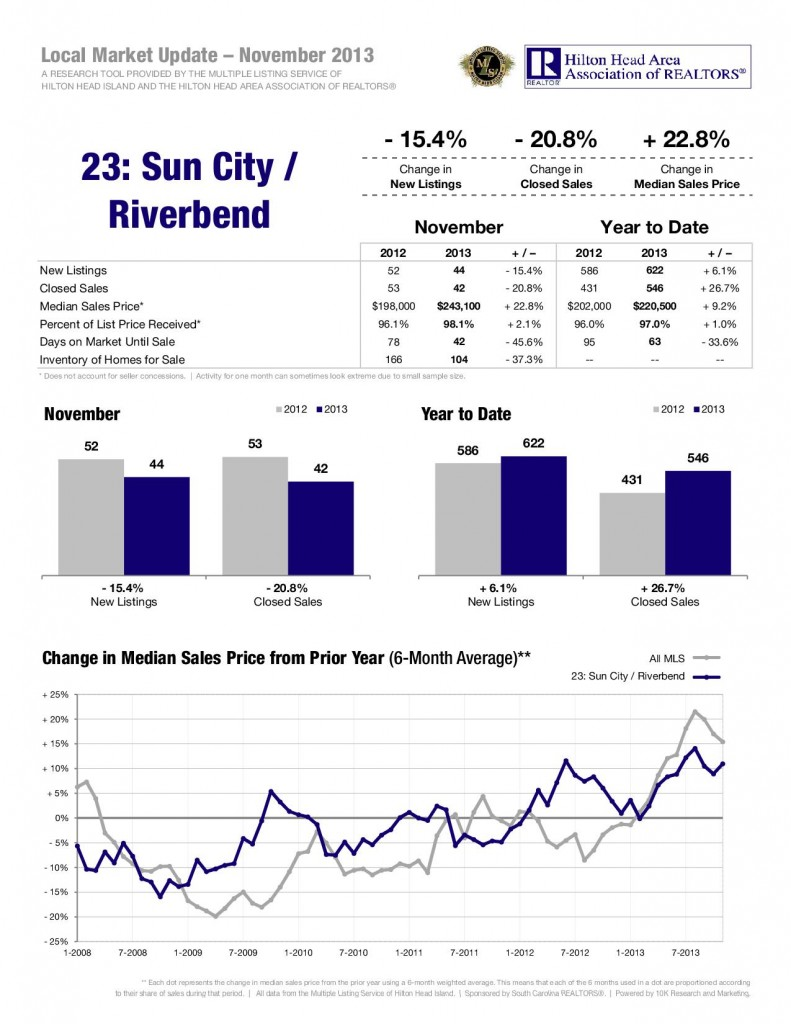 12-13-Sun-City-Riverbend-1