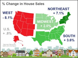 home sales chart