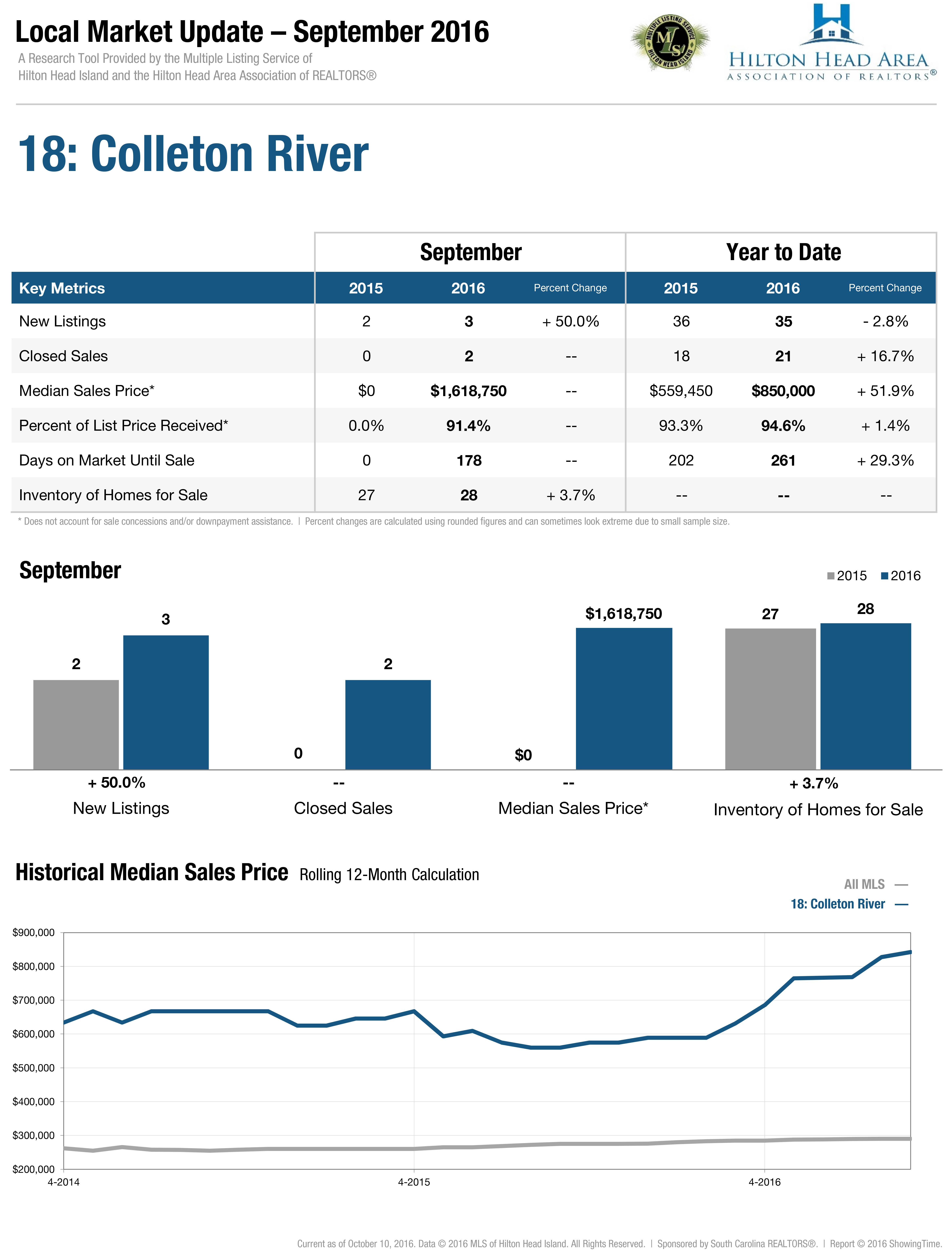 18: Colleton River