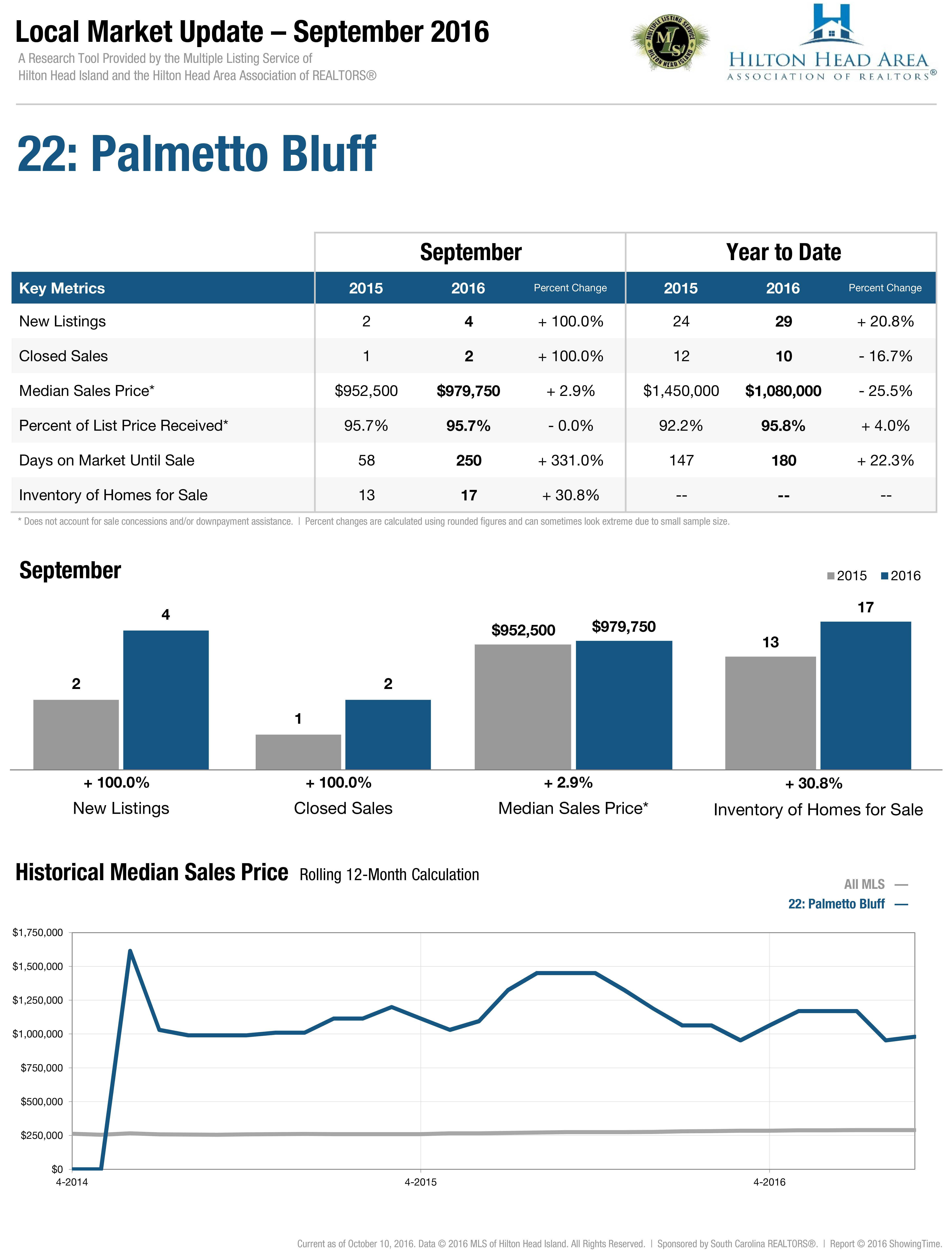22: Palmetto Bluff