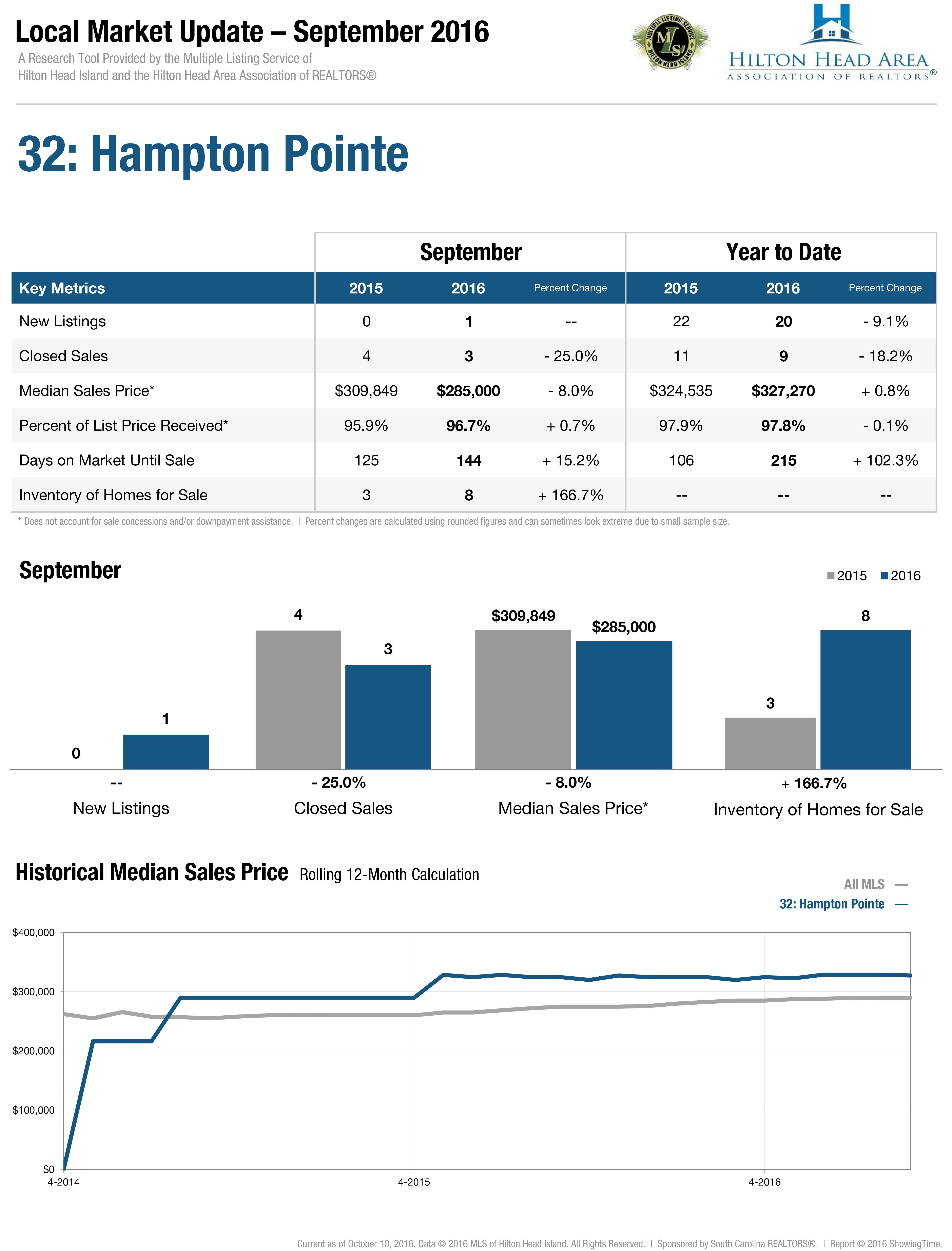 32: Hampton Pointe