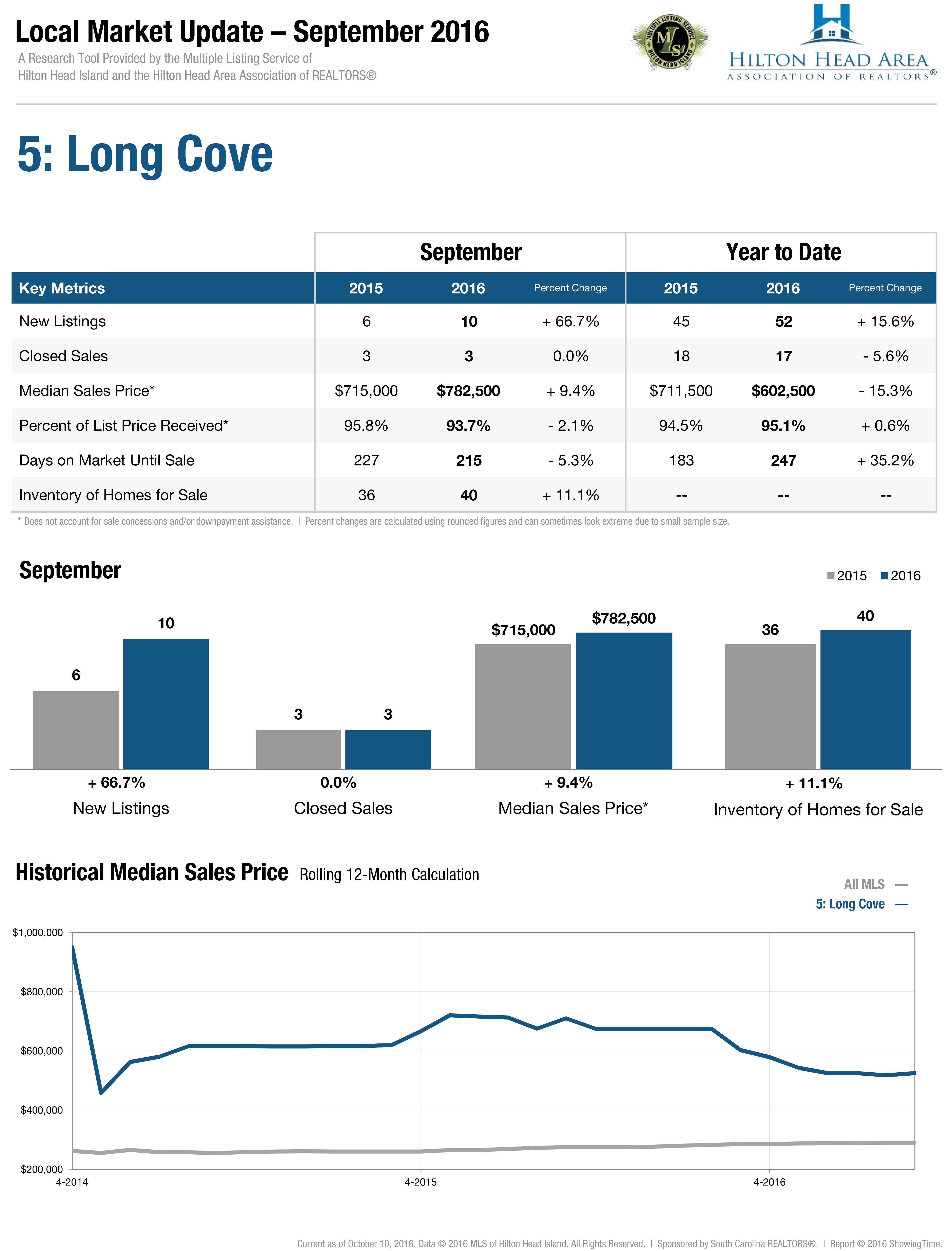 Local Market Updates (LMU)
