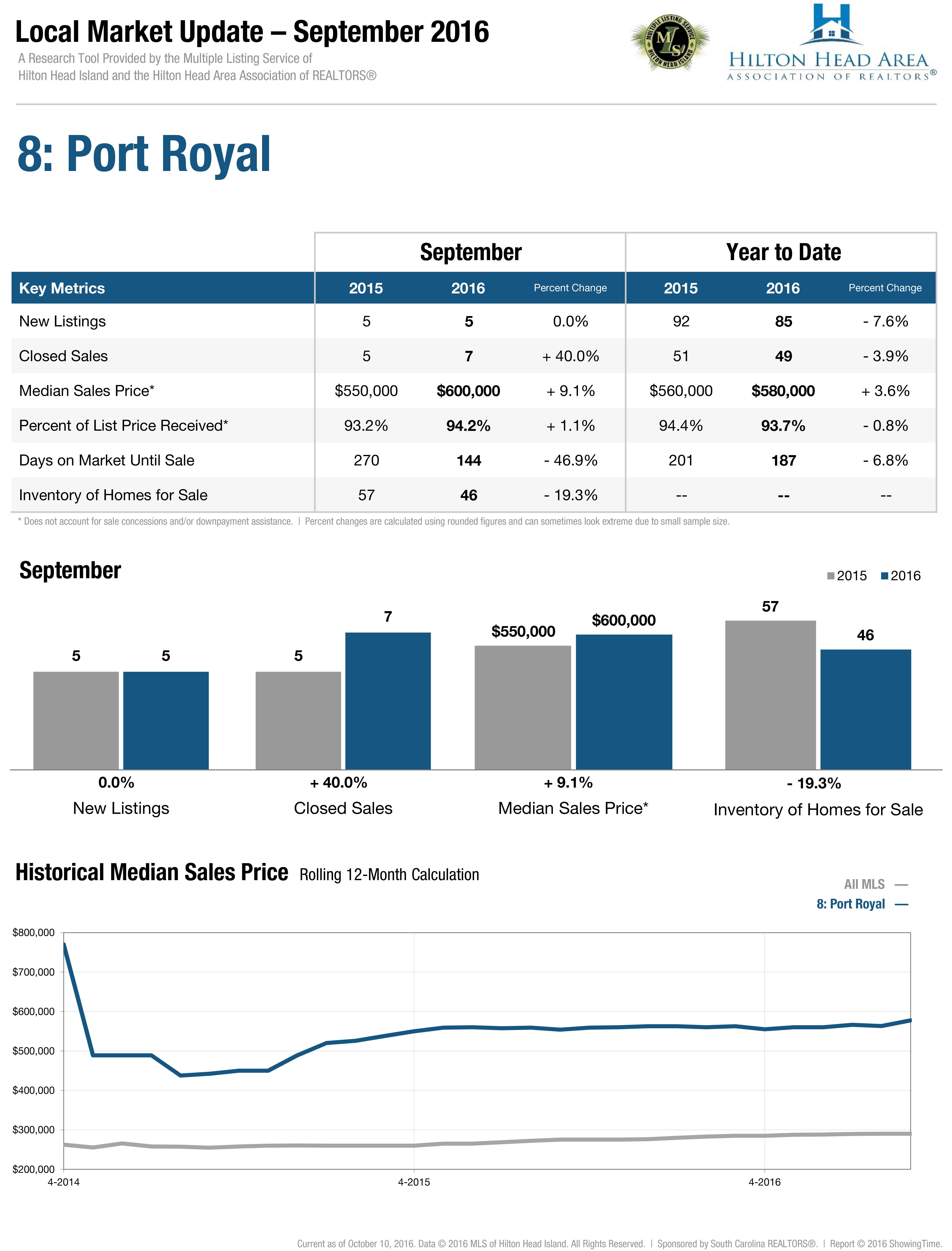 8: Port Royal