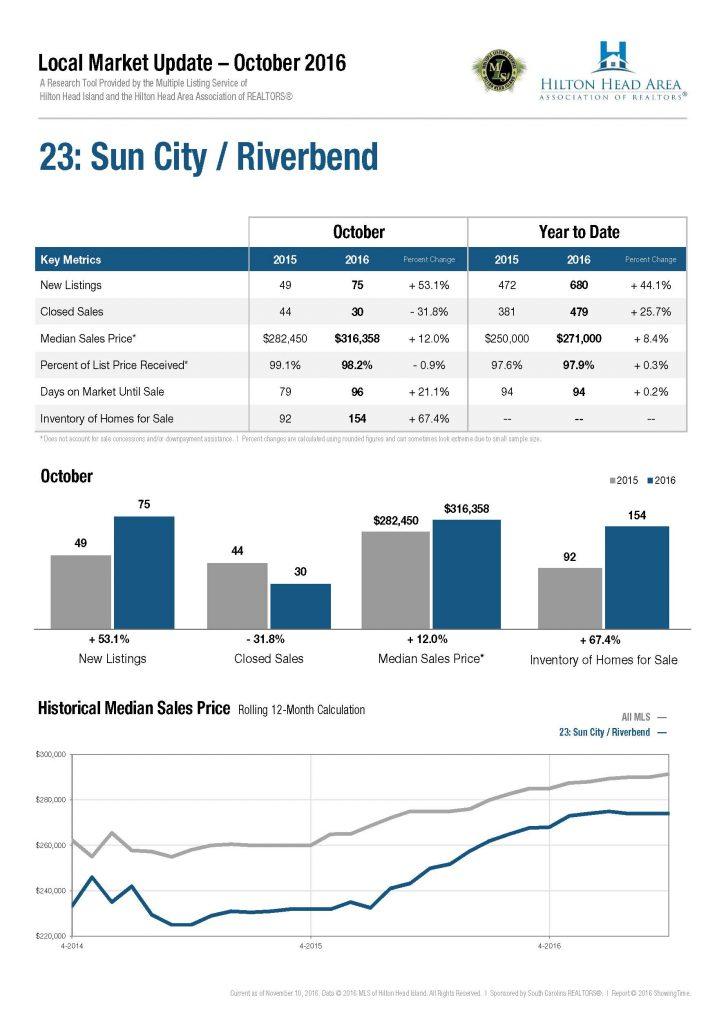 23-sun-city-riverbend1