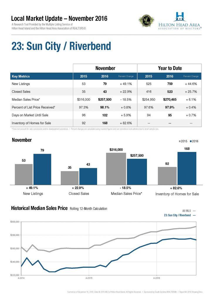 23-sun-city-riverbend