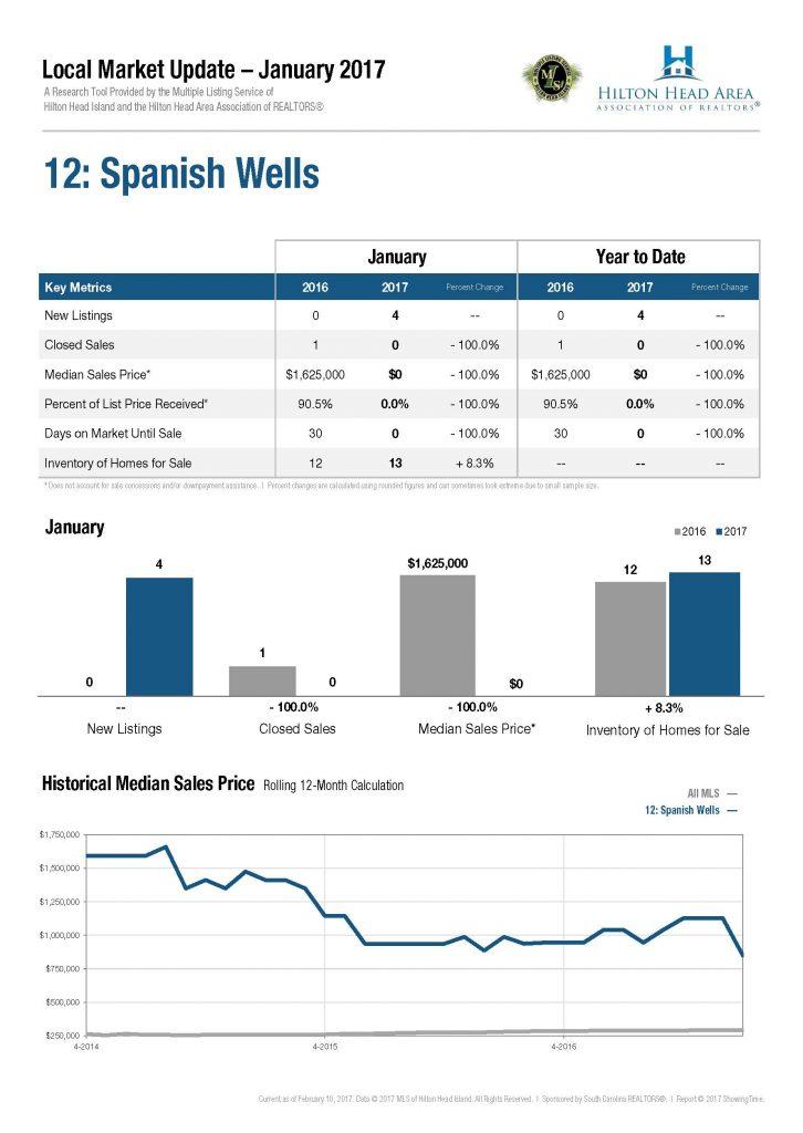 12-spanish-wells