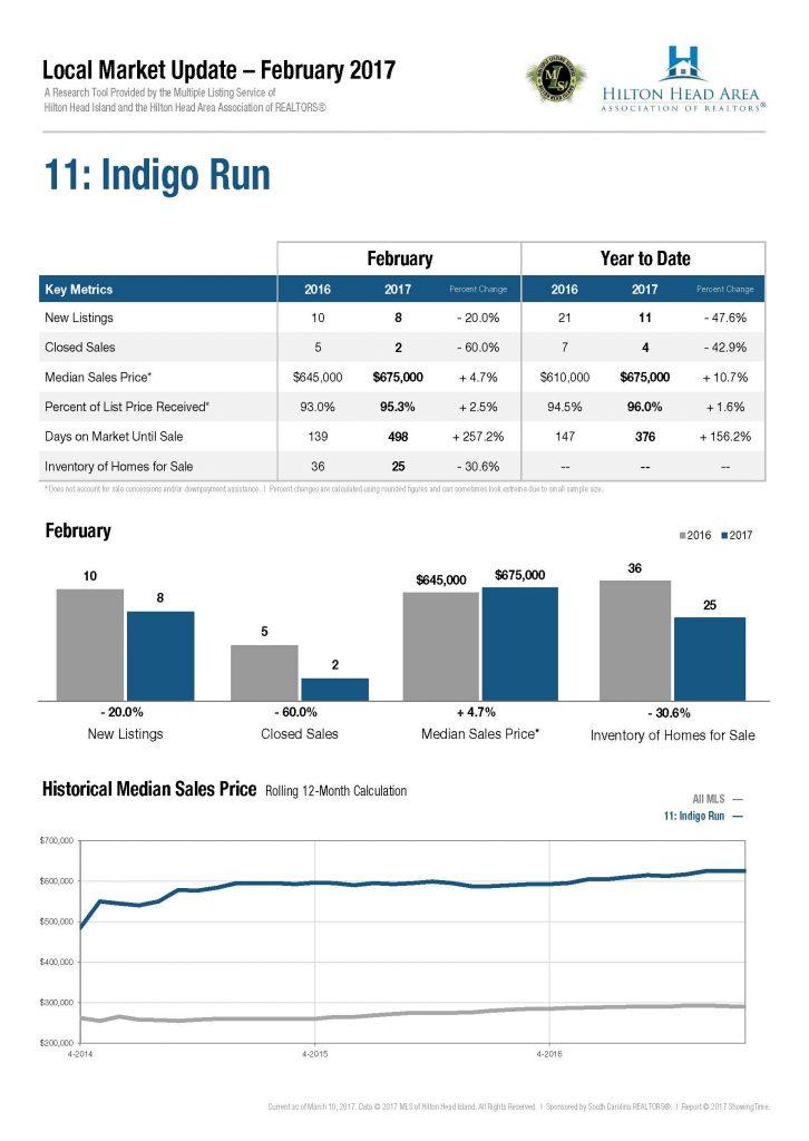 11-indigo-run