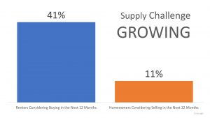 Real Estate Supply Challenge Graph