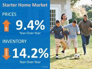 Corelogic Starter Home Market