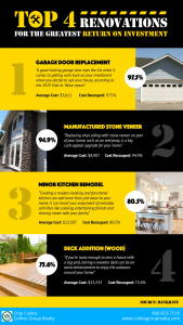 Top 4 Home Renovations for Best Return on Investment