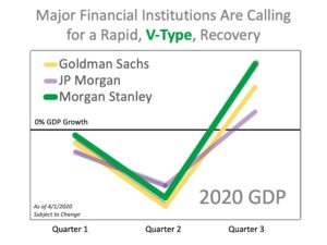 GDP Growth Chart 2020