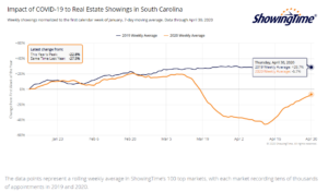 ShowingTime Report - Impact of COVID-19 on Real Estate in South Carolina May 1, 2020