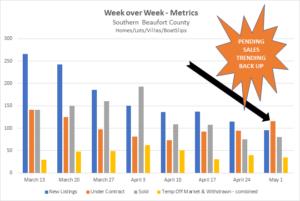 Hilton Head / Bluffton SC Real Estate Market Data from HHI MLS