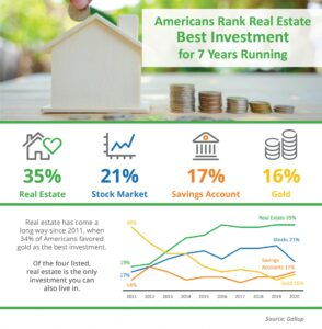 Real Estate Ranked Best Investment 7 years Running by Americans