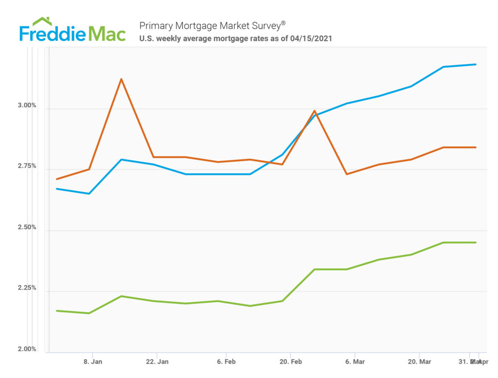 Freddie-Mac Mortgage Rates Graph