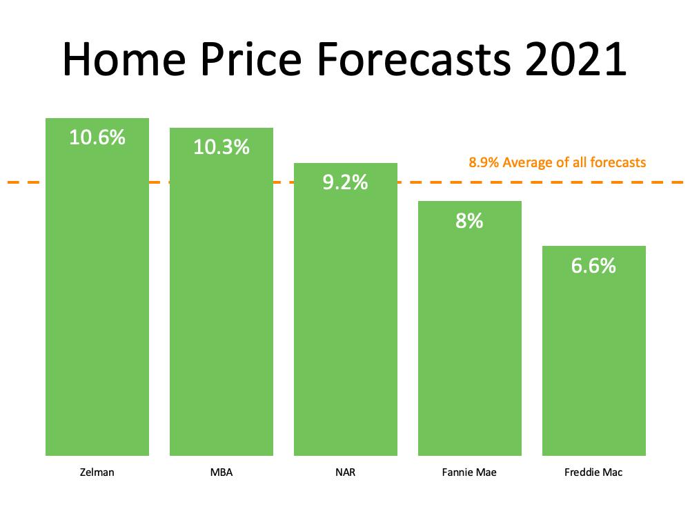 Second half of 2021 market