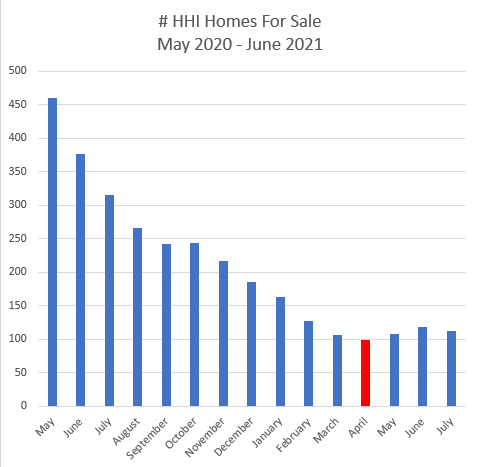 Number of HHI Homes for Sale May 2020 to June 2021