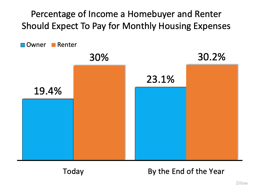 income homebuyer and renter