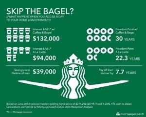Skip the bagel