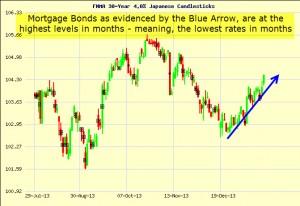 Fannie Mae Mortgage Bond