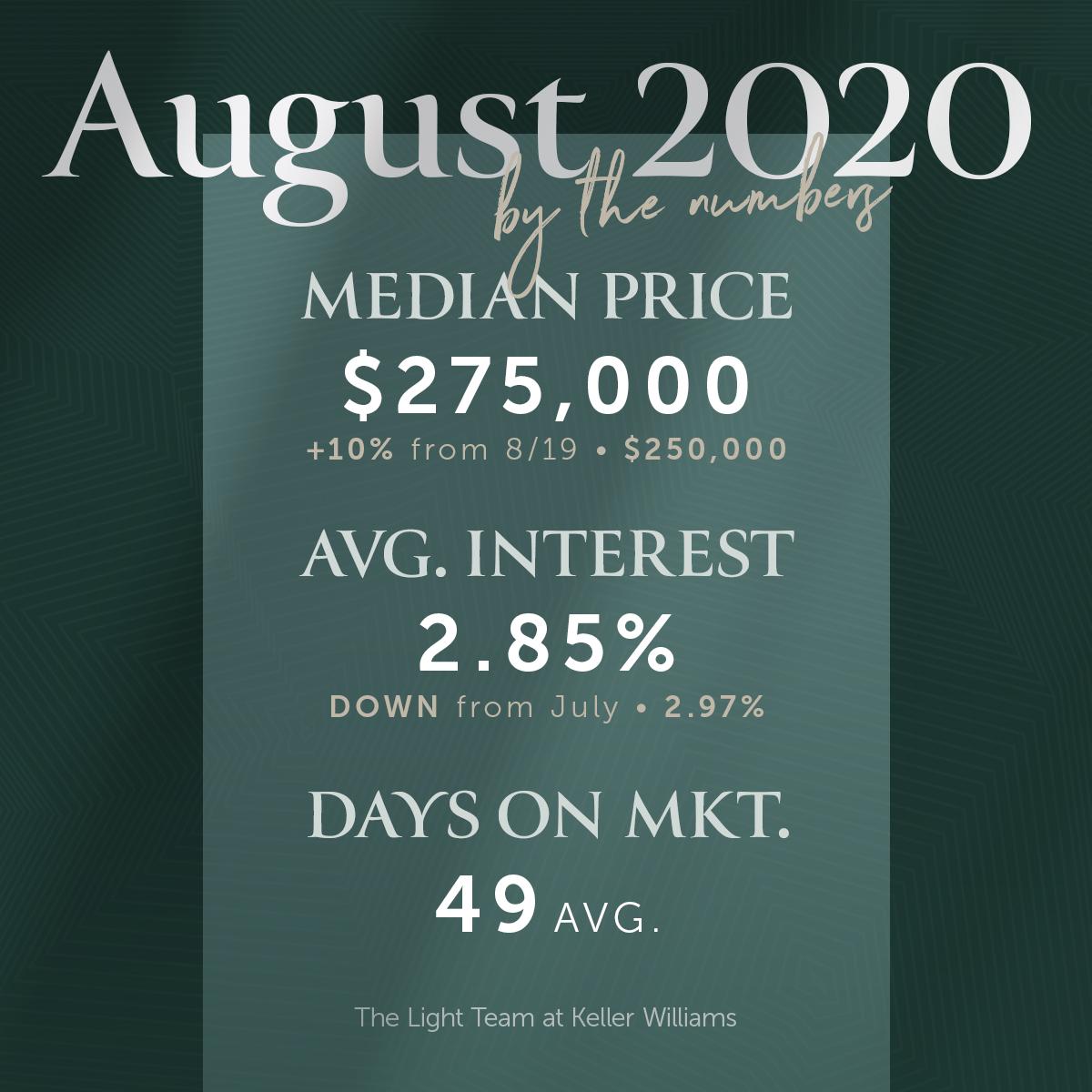 Orlando Real Estate Market Update - August 2020