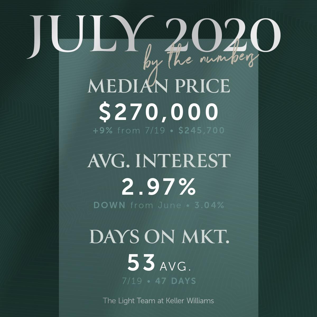 Orlando Real Estate Market Recap – July 2020