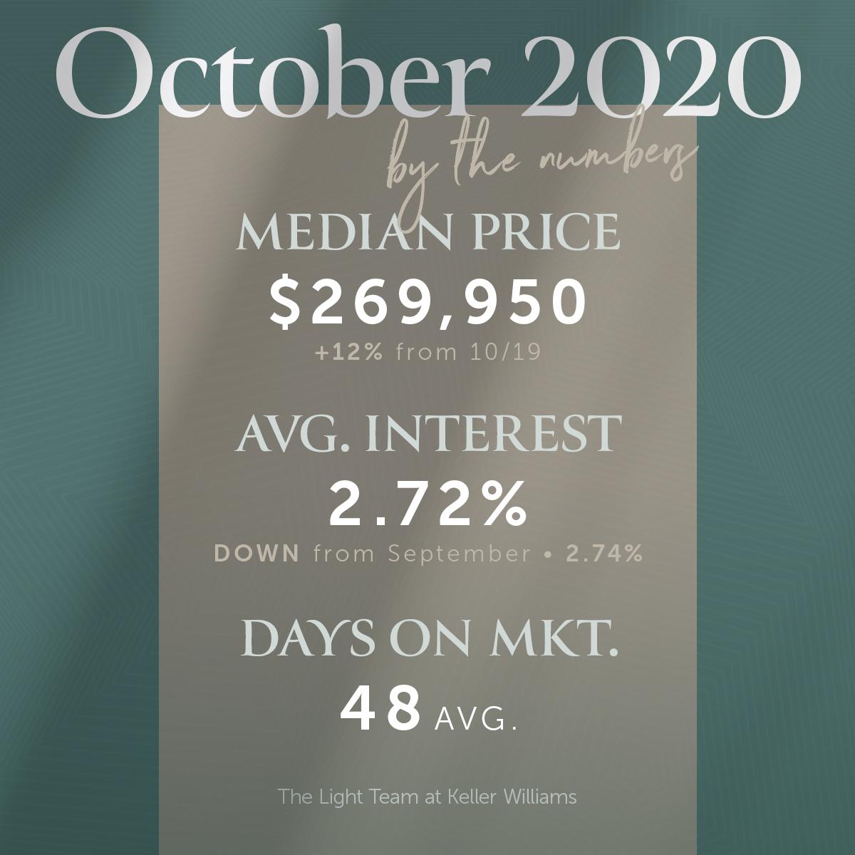 Orlando Real Estate Market Recap for October 2020