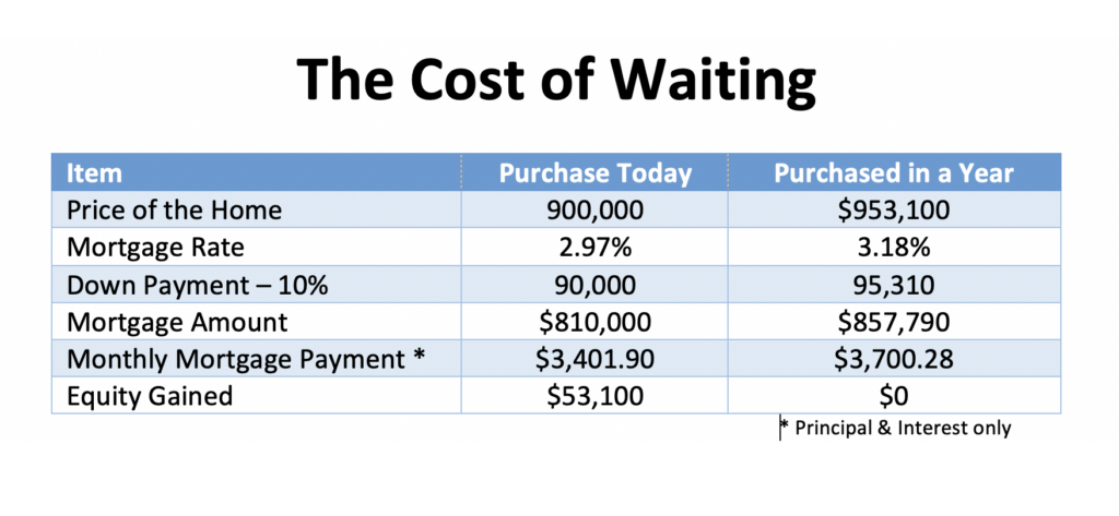 mortgage amount and payment