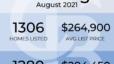 Hartford County Market Snapshot for August 2021