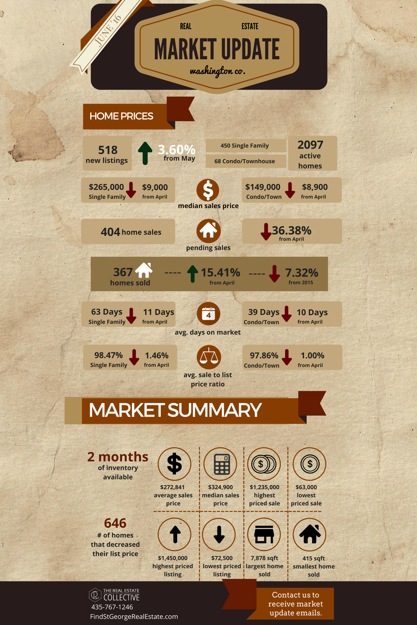 June 2016 Market Update Infographic