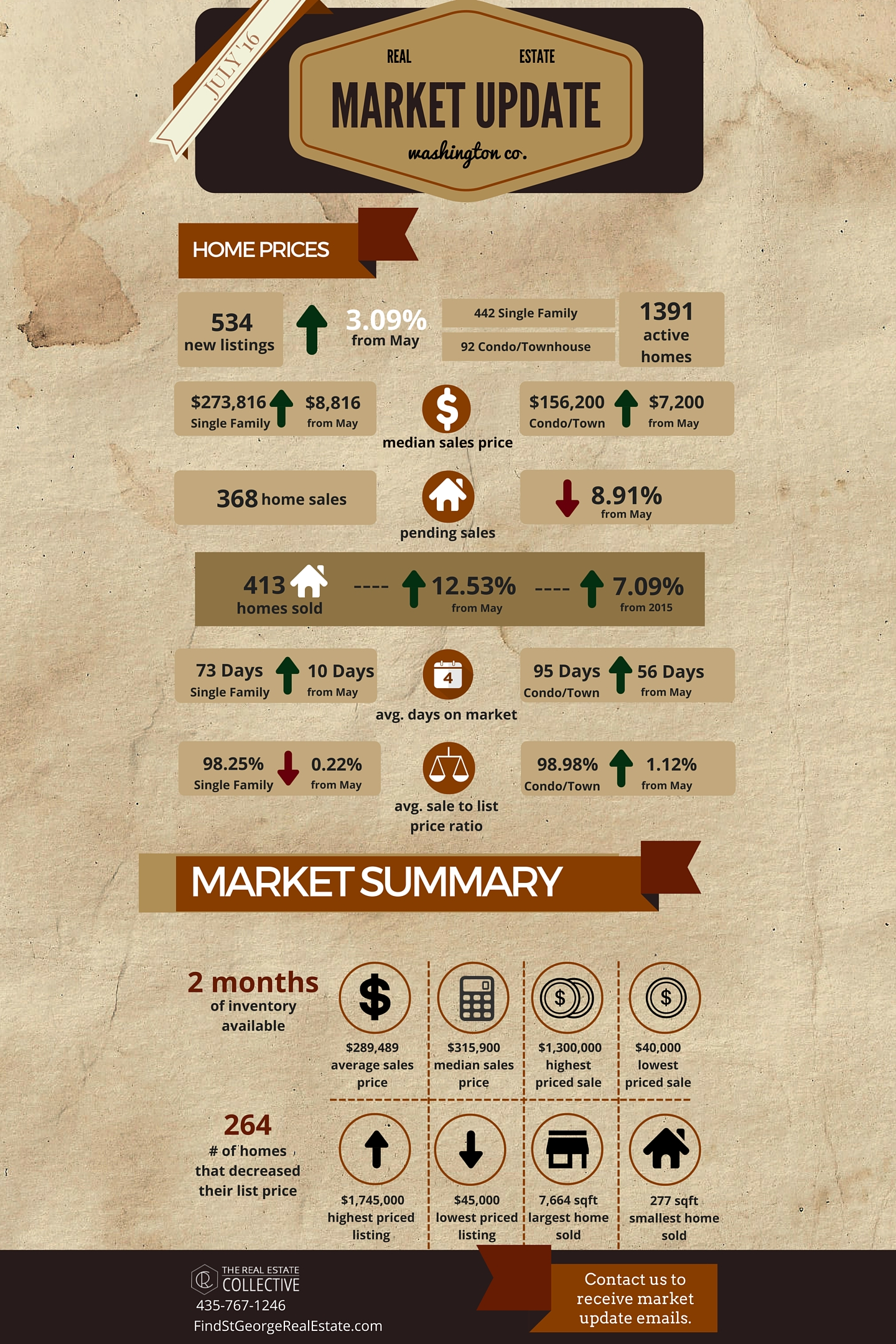July 2016 Market Update Infographic
