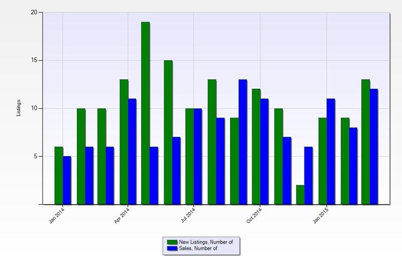 New-Listings-Vs-Sales