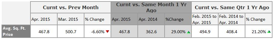 Playa-Vista-Price-Per-Square-Foot-Numbers-April-2015-over-1000000