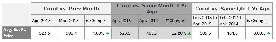 Playa-Vista-Price-Per-Square-Foot-Numbers-April-2015-under-1000000