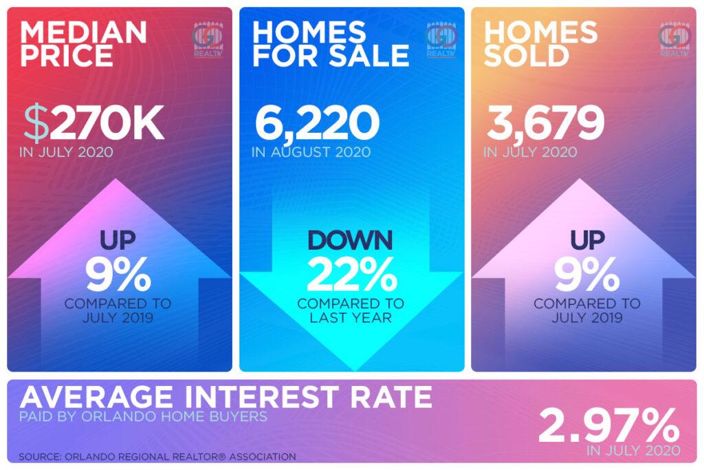 Orlando Real Estate Market in July 2020