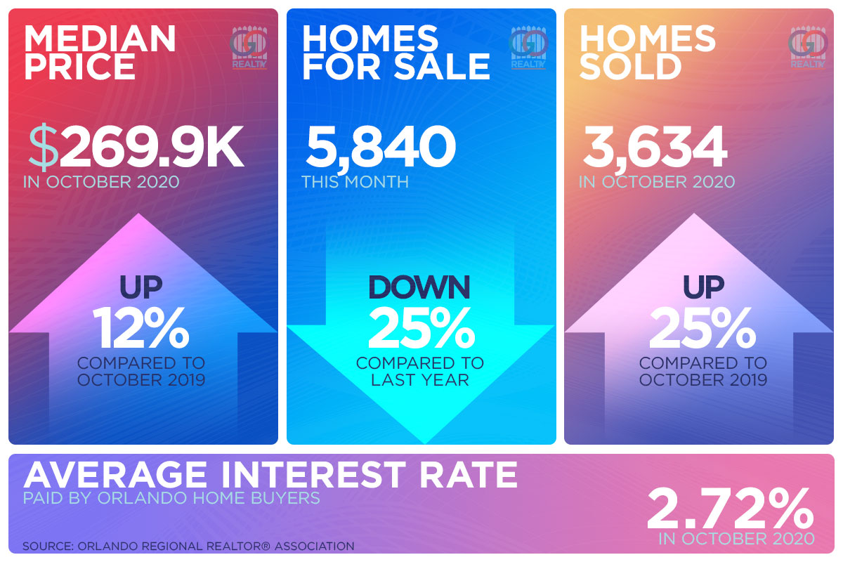 Orlando Real Estate Market for October 2020