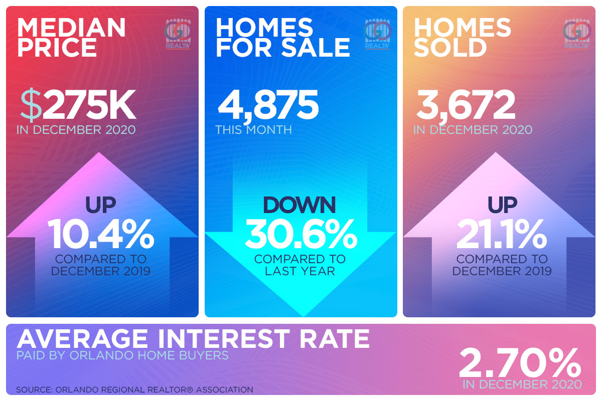 Orlando Housing Market Update for December 2020