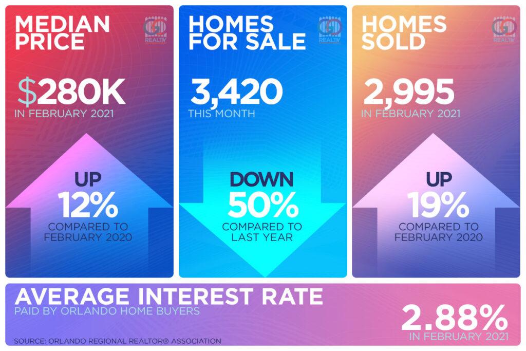 Orlando Housing Market Activity in February 2021