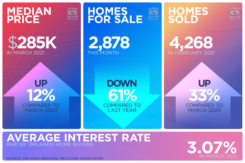 Orlando Real Estate Market Update for March 2021