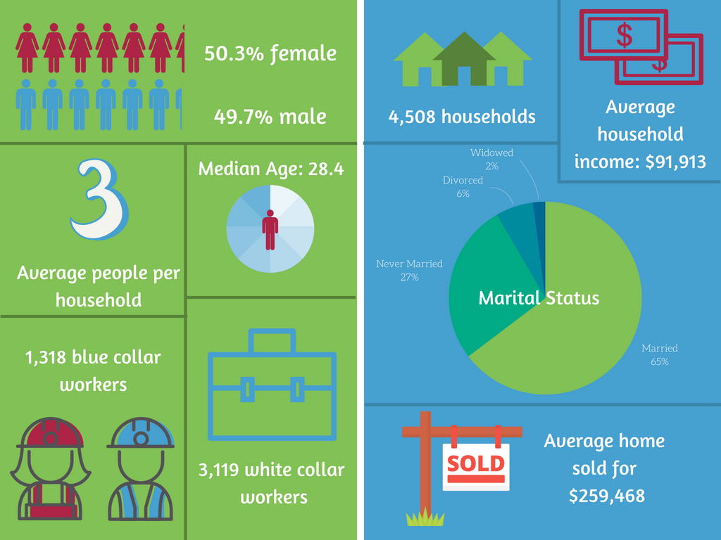 Check out these Power Ranch Real Estate Stats