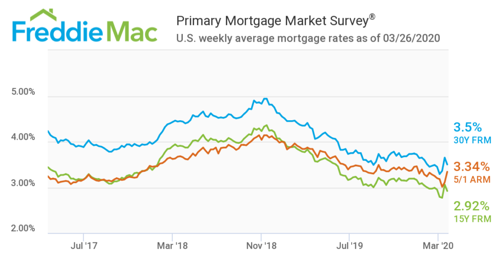 Mortgage Interest Rates For March 26, 2020