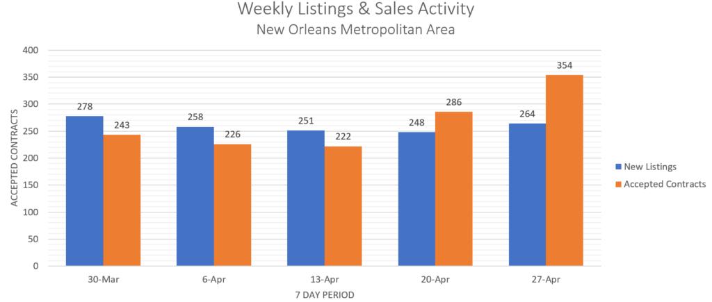 New Orleans Sales & Listings