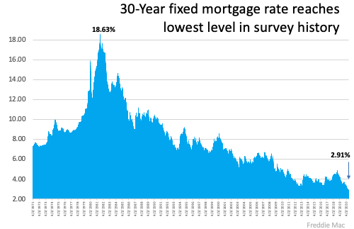 30-Year fixed mortgage rate
